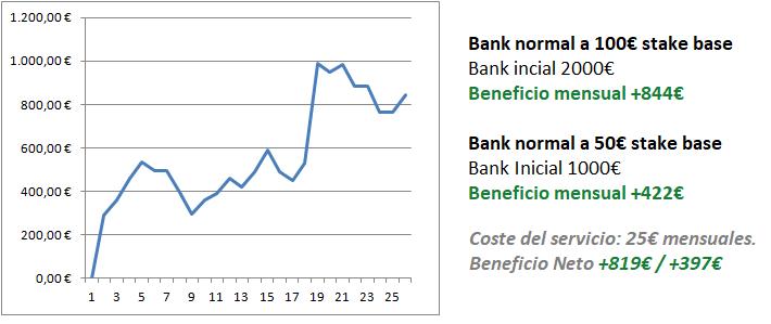 Beneficio bank medio